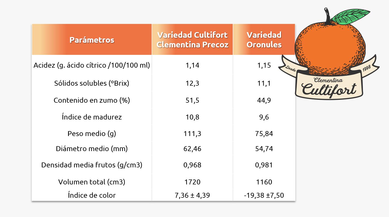 Tabla Cultifort Clementina Precoz